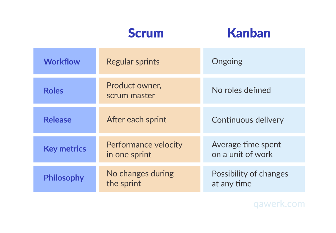 Kanban and Scrum structure