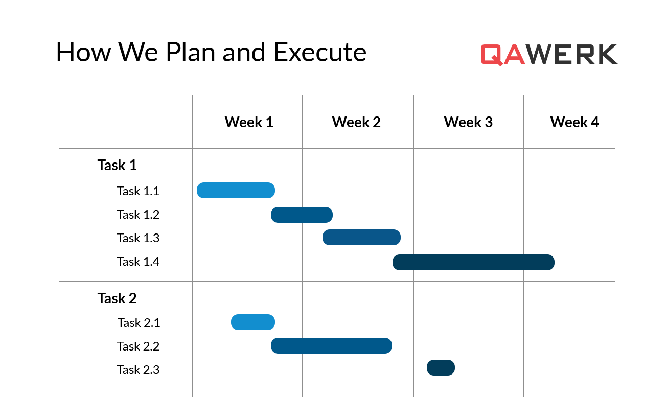 Software testing projects - plan and execute